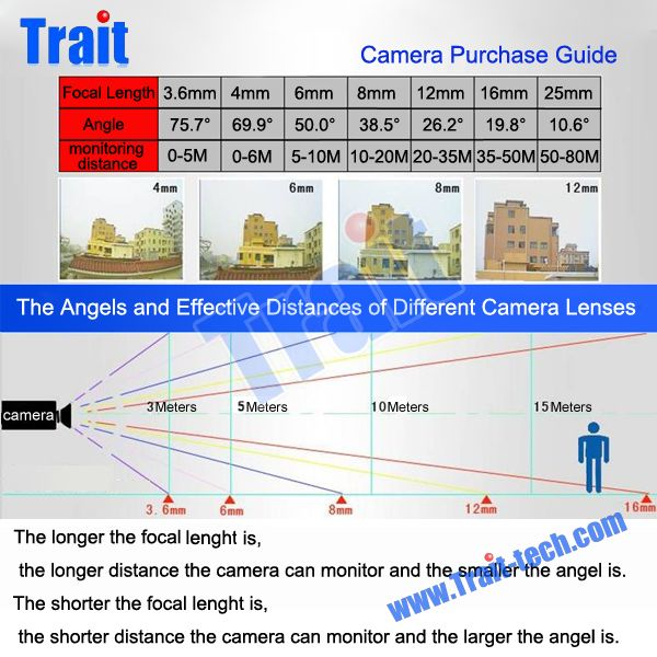 cctv-camera-purchase-guide-lens-and-angles