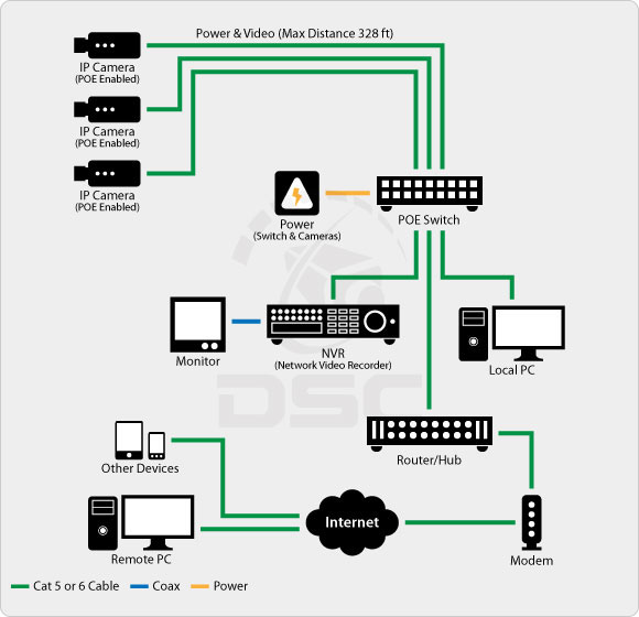 Ip Camera Nvr Poe on ip security camera system wiring diagrams