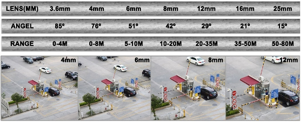 Cctv Camera Lens  Distance  Angles And Coverages