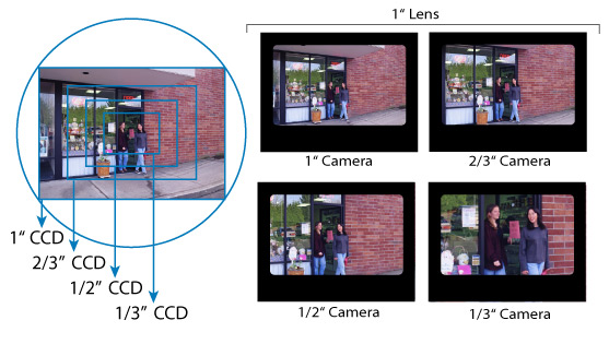 CCTV Camera Lens, Distance, Angles and Coverages | CCTV